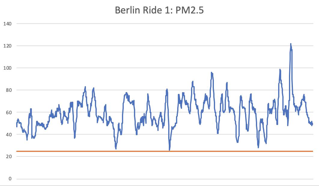 ride-1-chart-berlin