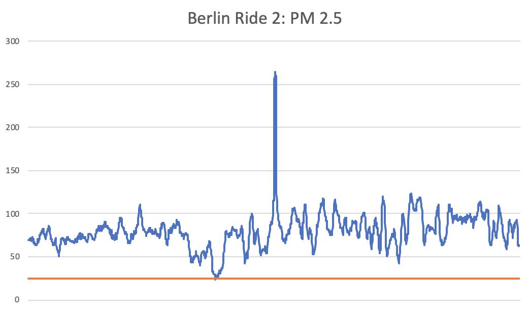 ride-2-chart