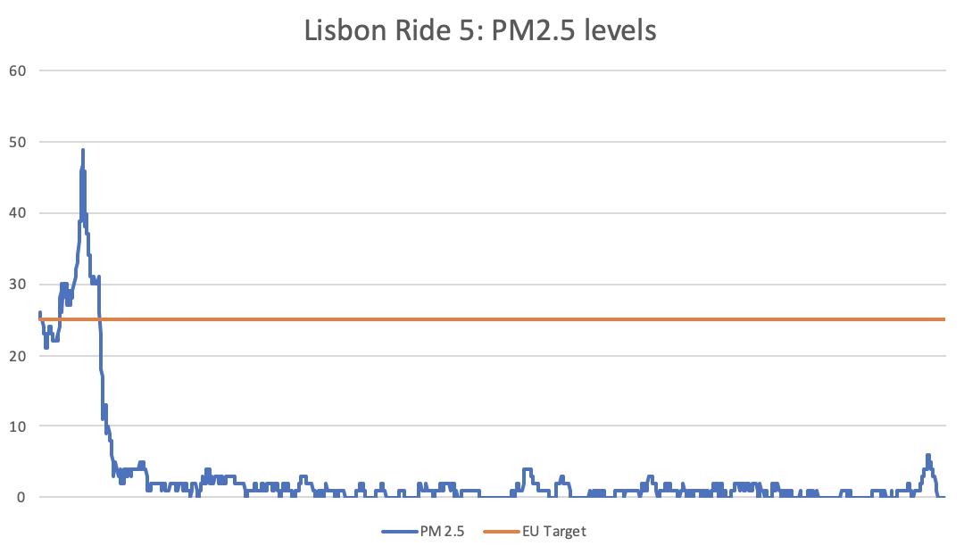ride-5-chart-2