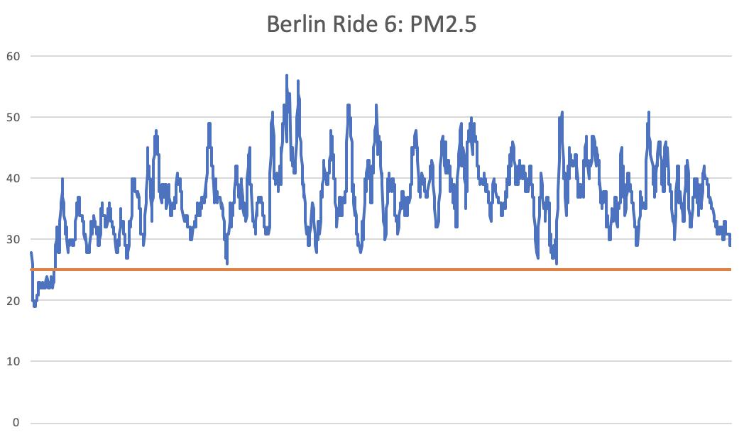 ride-6-chart
