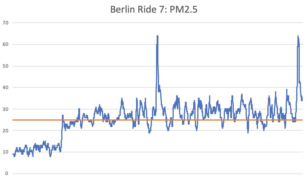 ride-7-chart-2