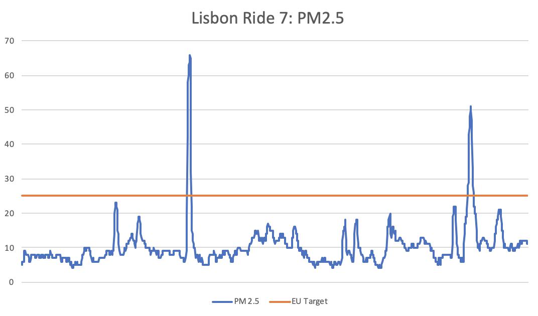ride-7-chart